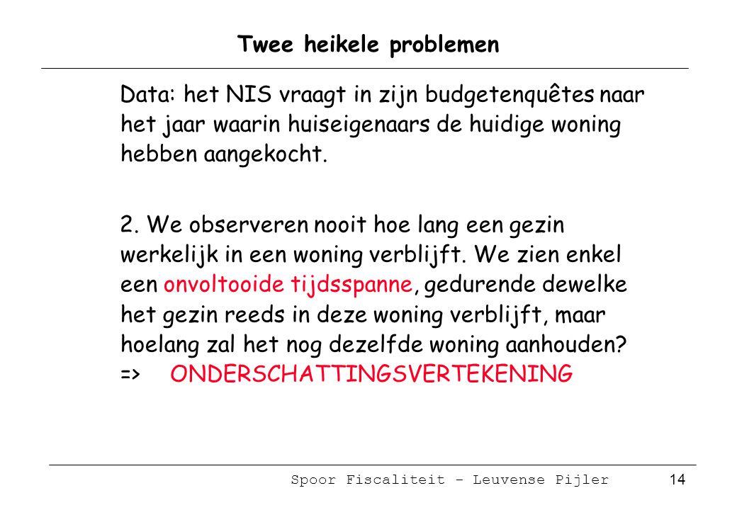 Spoor Fiscaliteit - Leuvense Pijler 14 Twee heikele problemen Data: het NIS vraagt in zijn budgetenquêtes naar het jaar waarin huiseigenaars de huidige woning hebben aangekocht.