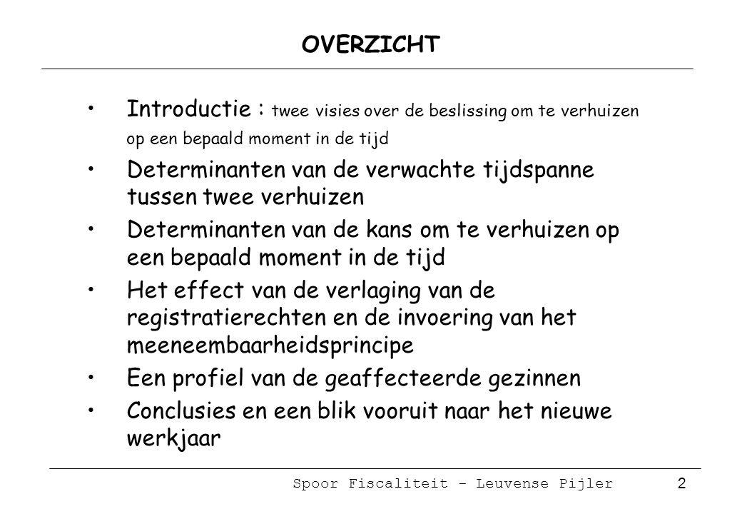 Spoor Fiscaliteit - Leuvense Pijler 3 Onderwerp van dit onderzoek