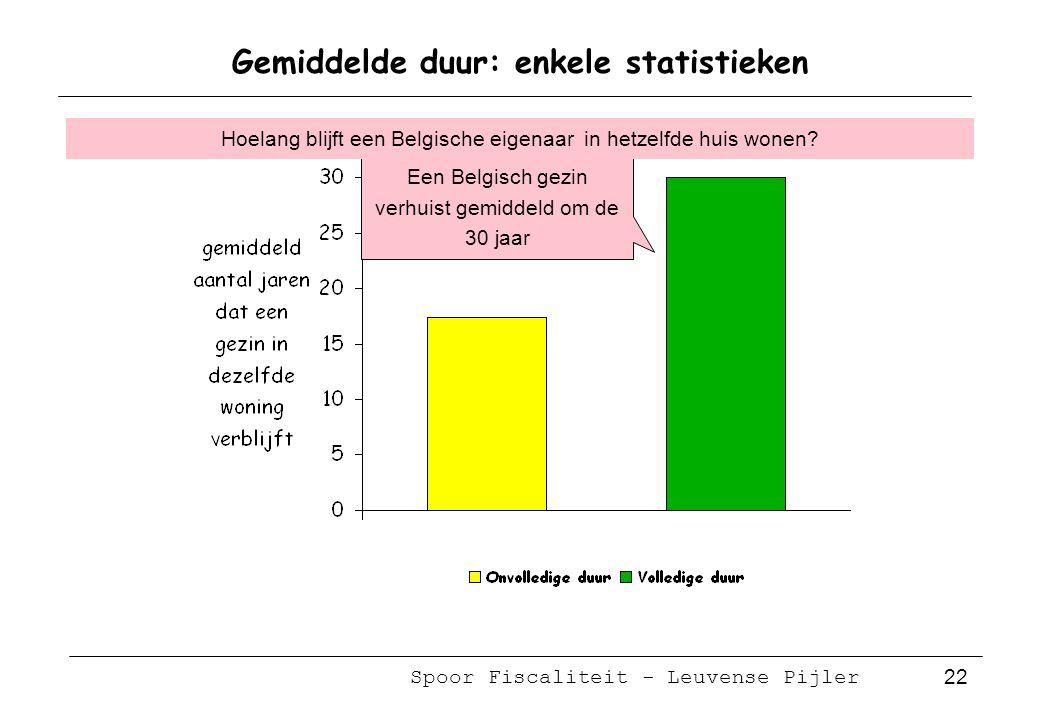 Spoor Fiscaliteit - Leuvense Pijler 22 Gemiddelde duur: enkele statistieken Een Belgisch gezin verhuist gemiddeld om de 30 jaar Hoelang blijft een Belgische eigenaar in hetzelfde huis wonen