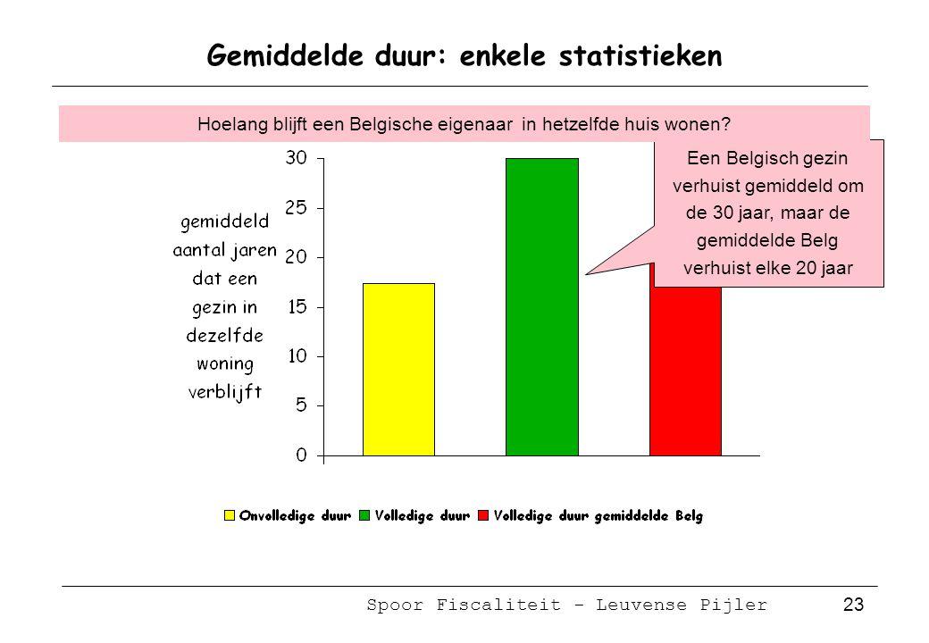Spoor Fiscaliteit - Leuvense Pijler 23 Gemiddelde duur: enkele statistieken Een Belgisch gezin verhuist gemiddeld om de 30 jaar, maar de gemiddelde Belg verhuist elke 20 jaar Hoelang blijft een Belgische eigenaar in hetzelfde huis wonen