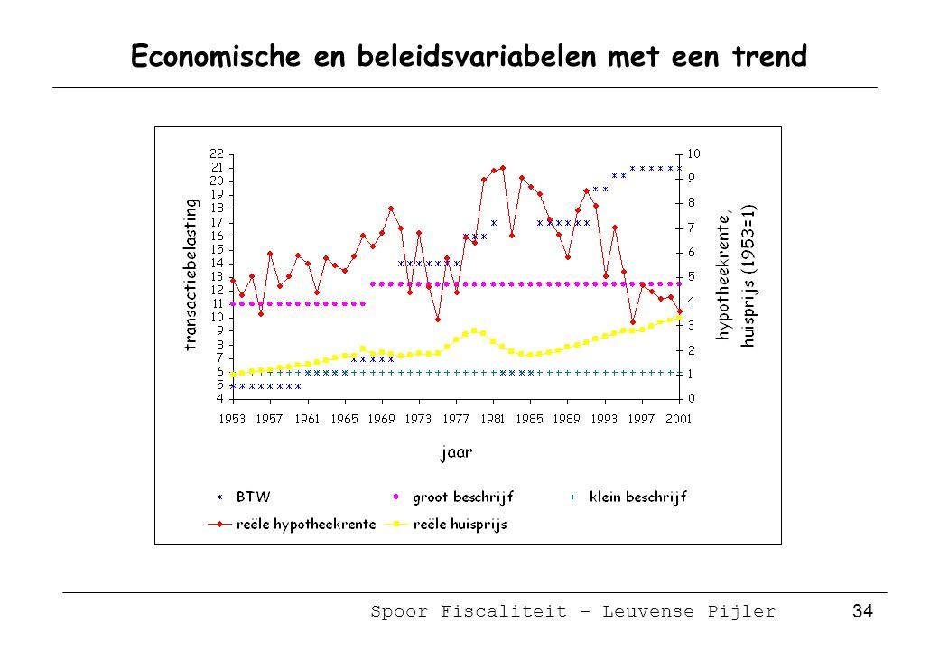 Spoor Fiscaliteit - Leuvense Pijler 34 Economische en beleidsvariabelen met een trend
