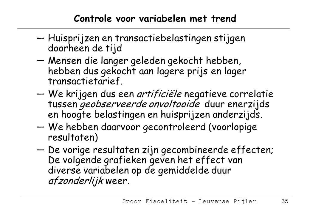 Spoor Fiscaliteit - Leuvense Pijler 35 Controle voor variabelen met trend —Huisprijzen en transactiebelastingen stijgen doorheen de tijd —Mensen die langer geleden gekocht hebben, hebben dus gekocht aan lagere prijs en lager transactietarief.