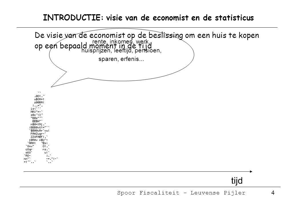 Spoor Fiscaliteit - Leuvense Pijler 5 INTRODUCTIE: visie van de economist en de statisticus tijd rente, inkomen, werk, huisprijzen, leeftijd, pensioen, sparen, erfenis...