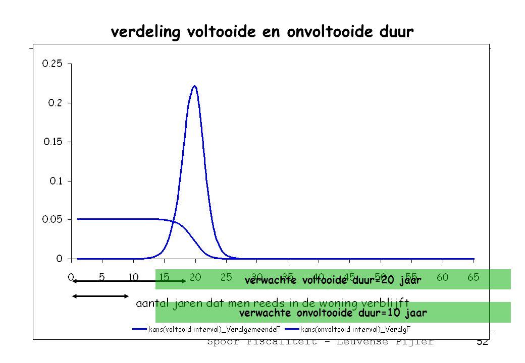 Spoor Fiscaliteit - Leuvense Pijler 52 verdeling voltooide en onvoltooide duur verwachte voltooide duur=20 jaar verwachte onvoltooide duur=10 jaar