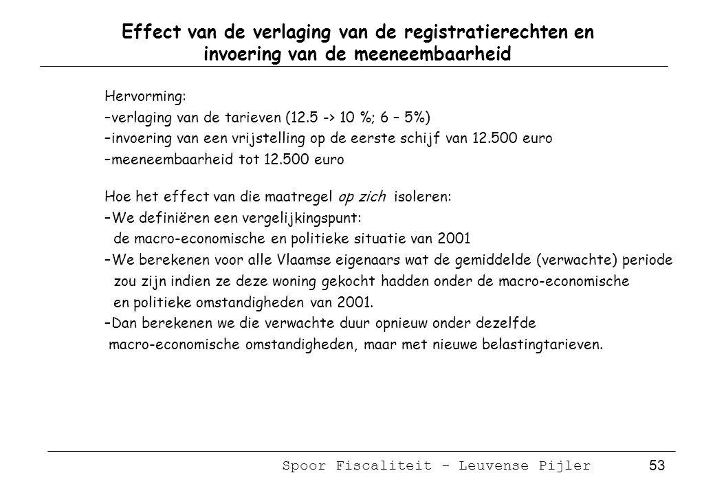 Spoor Fiscaliteit - Leuvense Pijler 53 Effect van de verlaging van de registratierechten en invoering van de meeneembaarheid Hervorming: –verlaging van de tarieven (12.5 -> 10 %; 6 – 5%) –invoering van een vrijstelling op de eerste schijf van 12.500 euro –meeneembaarheid tot 12.500 euro Hoe het effect van die maatregel op zich isoleren: –We definiëren een vergelijkingspunt: de macro-economische en politieke situatie van 2001 –We berekenen voor alle Vlaamse eigenaars wat de gemiddelde (verwachte) periode zou zijn indien ze deze woning gekocht hadden onder de macro-economische en politieke omstandigheden van 2001.