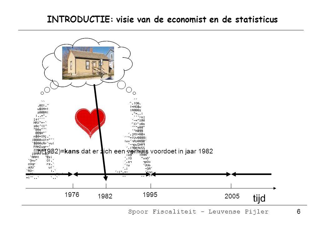 Spoor Fiscaliteit - Leuvense Pijler 37 Gemiddelde duur: leeftijd op moment van aankoop