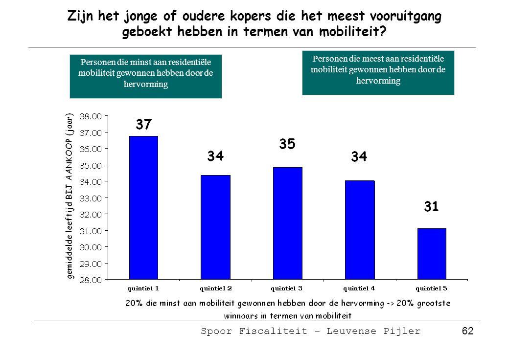 Spoor Fiscaliteit - Leuvense Pijler 62 Zijn het jonge of oudere kopers die het meest vooruitgang geboekt hebben in termen van mobiliteit.
