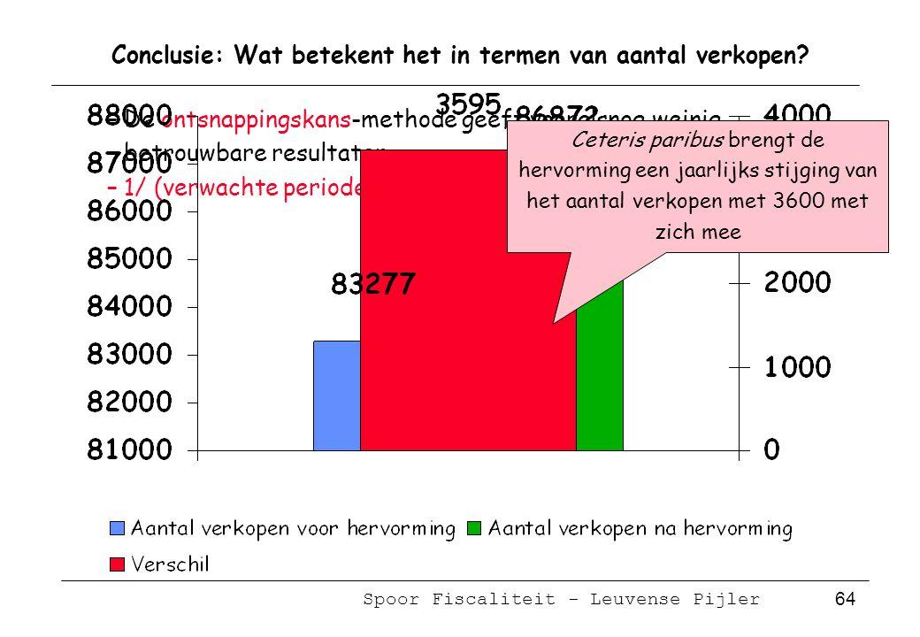 Spoor Fiscaliteit - Leuvense Pijler 64 Conclusie: Wat betekent het in termen van aantal verkopen.