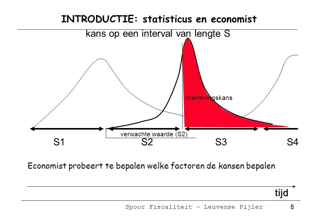 Spoor Fiscaliteit - Leuvense Pijler 8 INTRODUCTIE: statisticus en economist kans op een interval van lengte S S2S1S4S3 overlevingskans tijd Economist probeert te bepalen welke factoren de kansen bepalen verwachte waarde (S2)