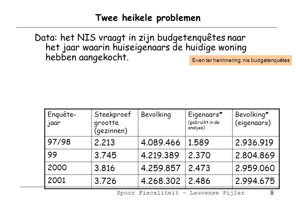Spoor Fiscaliteit - Leuvense Pijler 10 Twee heikele problemen Data: het NIS vraagt in zijn budgetenquêtes naar het jaar waarin huiseigenaars de huidige woning hebben aangekocht.