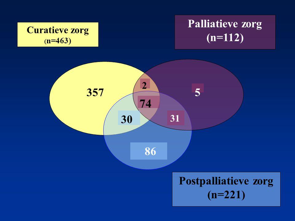 Curatieve zorg ( n=463) Palliatieve zorg (n=112) Postpalliatieve zorg (n=221) 86 2 31 357 30 5 74