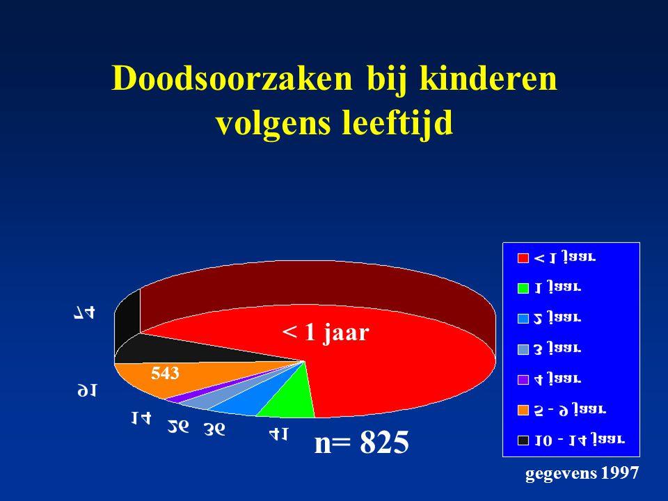 Doodsoorzaken bij kinderen volgens leeftijd n= 825 gegevens 1997 < 1 jaar 543