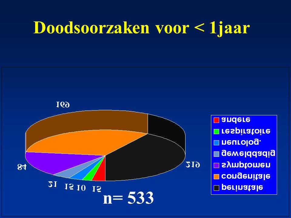 Doodsoorzaken 1-15 jaar n= 282 waarvan 162 ziekten