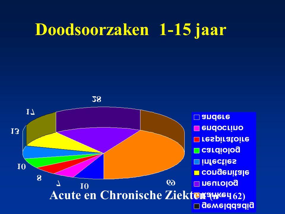 Doodsoorzaken 1-15 jaar Acute en Chronische Ziekten (n = 162)
