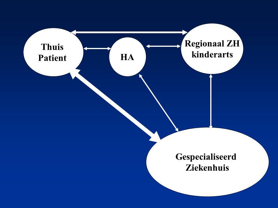 Thuis Patient HA Regionaal ZH kinderarts Gespecialiseerd Ziekenhuis