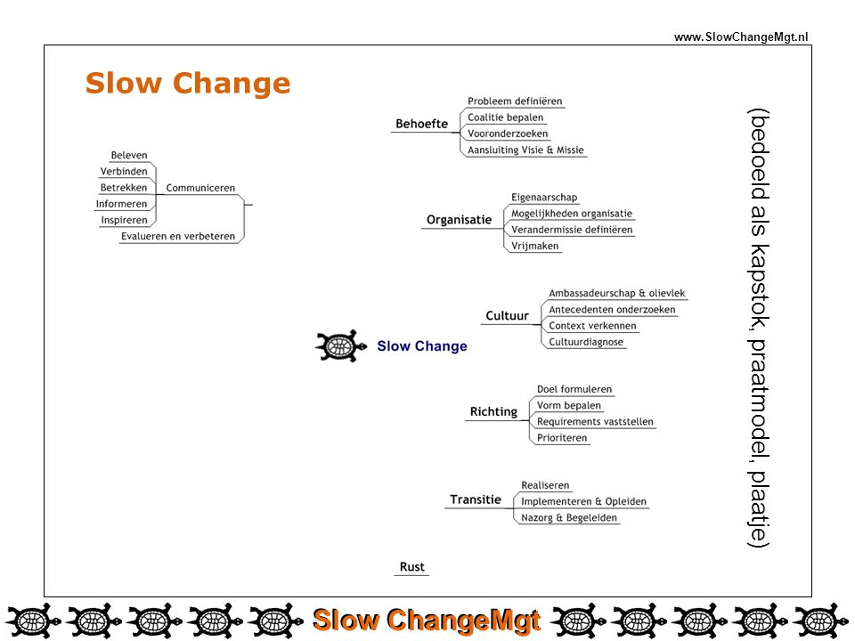Slow ChangeMgt www.SlowChangeMgt.nl (bedoeld als kapstok, praatmodel, plaatje) Slow Change