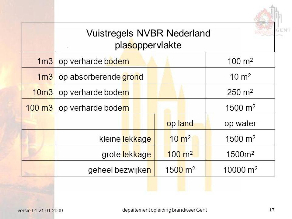 departement opleiding brandweer Gent17 versie 01 21.01.2009 Vuistregels NVBR Nederland plasoppervlakte 1m3op verharde bodem100 m 2 1m3op absorberende