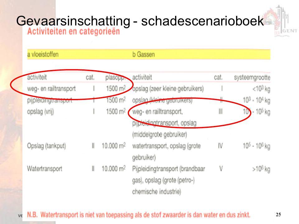 departement opleiding brandweer Gent25 versie 01 21.01.2009 Gevaarsinschatting - schadescenarioboek