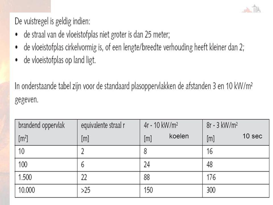 departement opleiding brandweer Gent35 versie 01 21.01.2009 koelen10 sec