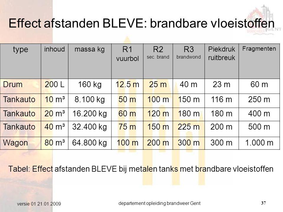 departement opleiding brandweer Gent37 versie 01 21.01.2009 Tabel: Effect afstanden BLEVE bij metalen tanks met brandbare vloeistoffen type inhoudmass