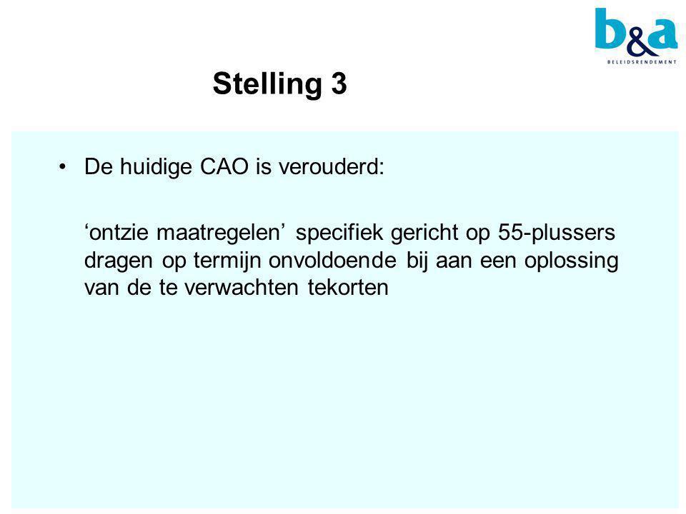 Stelling 3 •De huidige CAO is verouderd: 'ontzie maatregelen' specifiek gericht op 55-plussers dragen op termijn onvoldoende bij aan een oplossing van de te verwachten tekorten