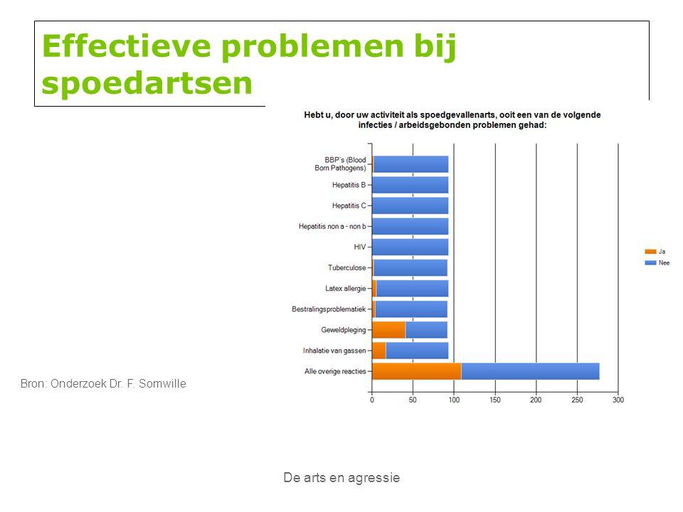 De arts en agressie Effectieve problemen bij spoedartsen Bron: Onderzoek Dr. F. Somwille