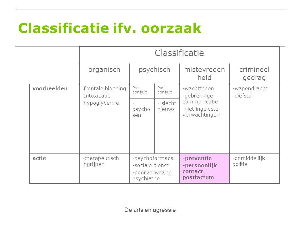 De arts en agressie Classificatie ifv. oorzaak Classificatie organischpsychischmistevreden heid crimineel gedrag voorbeelden - frontale bloeding - Int