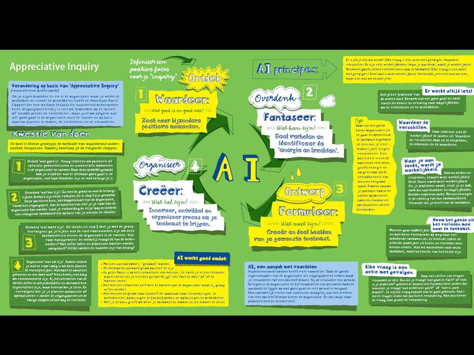 'Soft' en/of 'Hard' Appreciative Inquiry AI Positive Organizational Scholarship POS Positive Organizational Behavior POB Positieve Psychologie Solution Focus Well Being, Happiness Resultaat & Effect