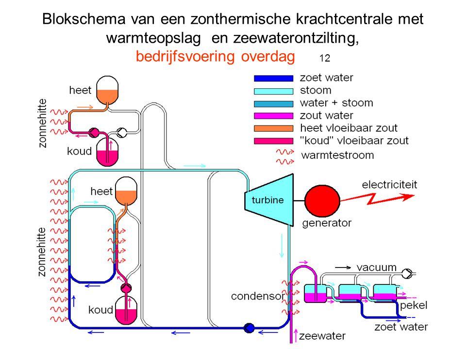 Blokschema van een zonthermische krachtcentrale met warmteopslag en zeewaterontzilting, bedrijfsvoering overdag 12