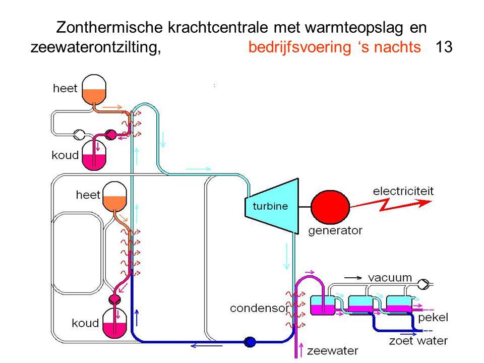 Zonthermische krachtcentrale met warmteopslag en zeewaterontzilting, bedrijfsvoering 's nachts 13