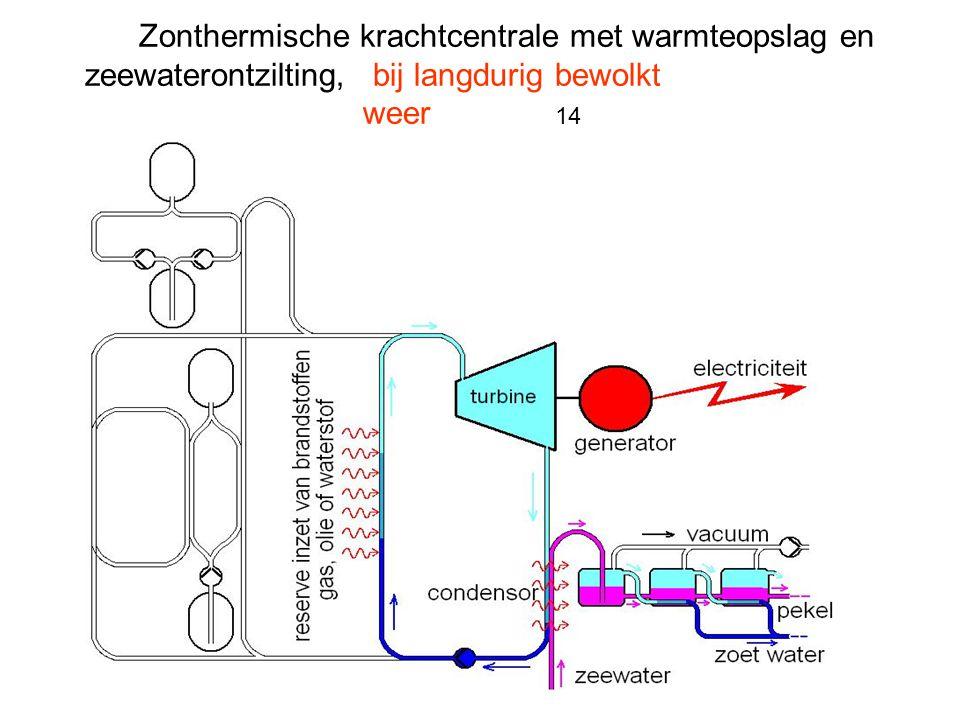 Zonthermische krachtcentrale met warmteopslag en zeewaterontzilting, bij langdurig bewolkt weer 14