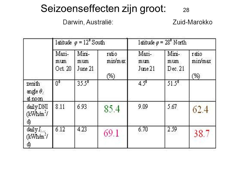 Seizoenseffecten zijn groot: 28 Darwin, Australië: Zuid-Marokko