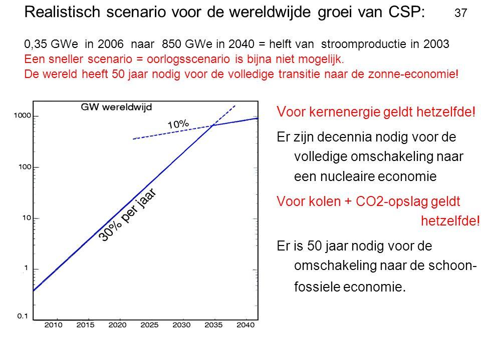Realistisch scenario voor de wereldwijde groei van CSP: 37 0,35 GWe in 2006 naar 850 GWe in 2040 = helft van stroomproductie in 2003 Een sneller scena