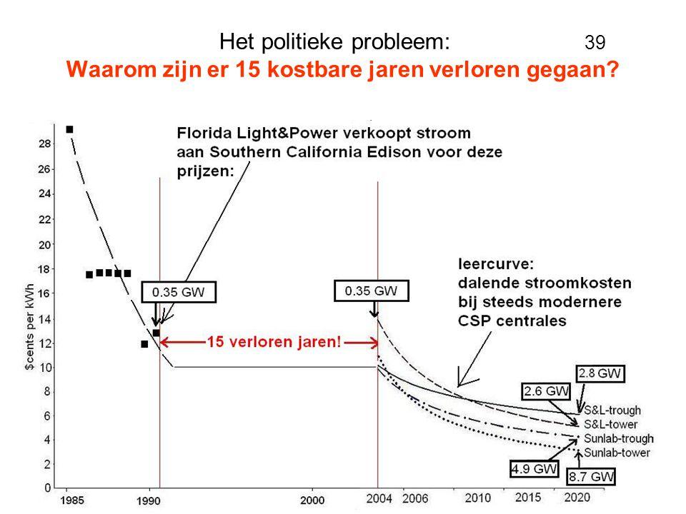 Het politieke probleem: 39 Waarom zijn er 15 kostbare jaren verloren gegaan?