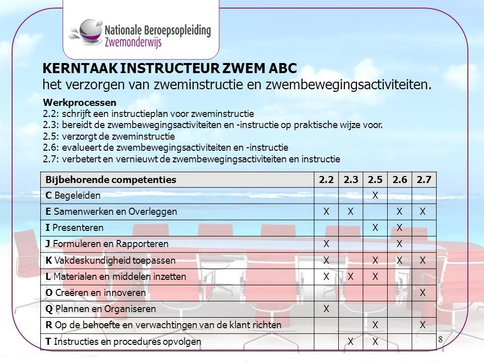 9 Beroepspraktijkvorming (BPV) Voorbeeld opdracht A: Kerntaak 2 verzorgt zweminstructie Werkproces 2.7 Verbetert en vernieuwt de zweminstructie Competentie(s) E Samenwerken en overleggen K Vakdeskundigheid toepassen O Creëren en innoveren R Op de behoefte en verwachtingen van de klant richten