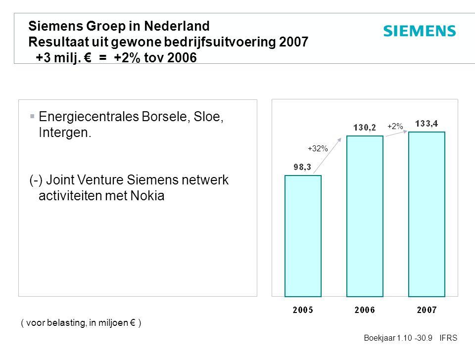 Siemens Groep in Nederland Resultaat uit gewone bedrijfsuitvoering 2007 +3 milj.