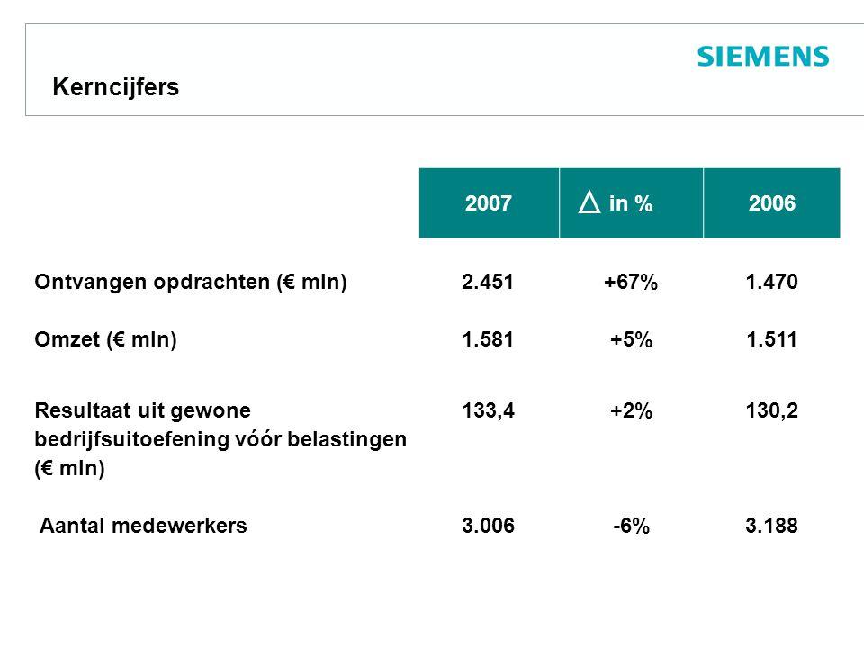 Siemens Groep in Nederland Rentabiliteit op totale vermogen Boekjaar 1.10 -30.9 IFRS Resultaat voor belasting en rente / Totale Vermogen  Mutatie Resultaat voor belasting en rente 2007 t.o.v.