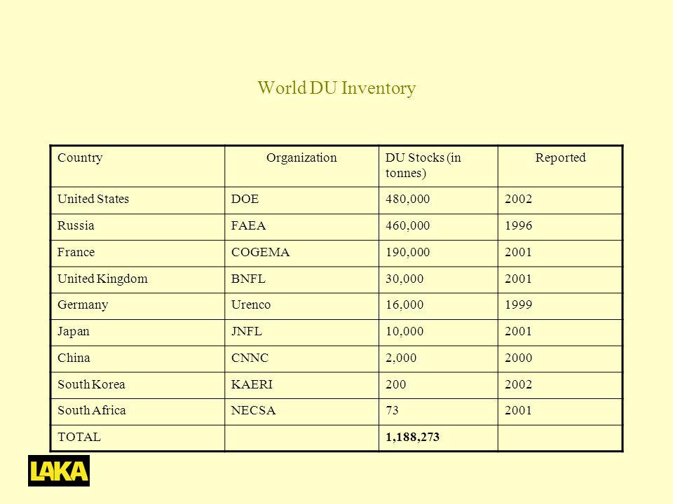 World DU Inventory CountryOrganizationDU Stocks (in tonnes) Reported United StatesDOE480,0002002 RussiaFAEA460,0001996 FranceCOGEMA190,0002001 United KingdomBNFL30,0002001 GermanyUrenco16,0001999 JapanJNFL10,0002001 ChinaCNNC2,0002000 South KoreaKAERI2002002 South AfricaNECSA732001 TOTAL1,188,273