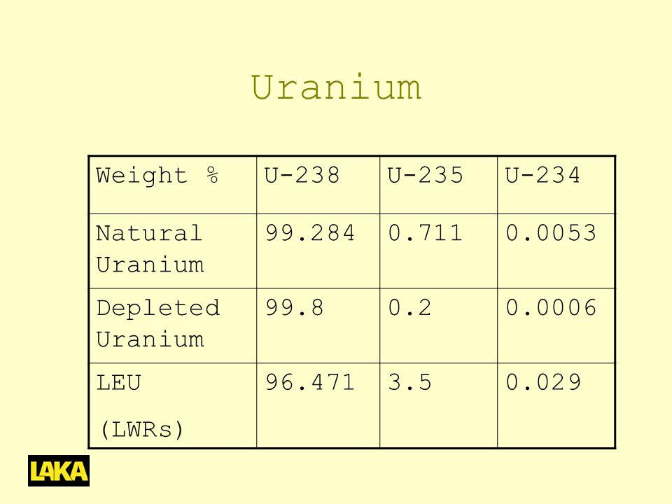Uranium Weight %U-238U-235U-234 Natural Uranium 99.2840.7110.0053 Depleted Uranium 99.80.20.0006 LEU (LWRs) 96.4713.50.029