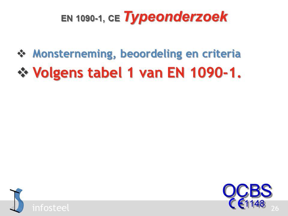 infosteel  Monsterneming, beoordeling en criteria  Volgens tabel 1 van EN 1090-1.