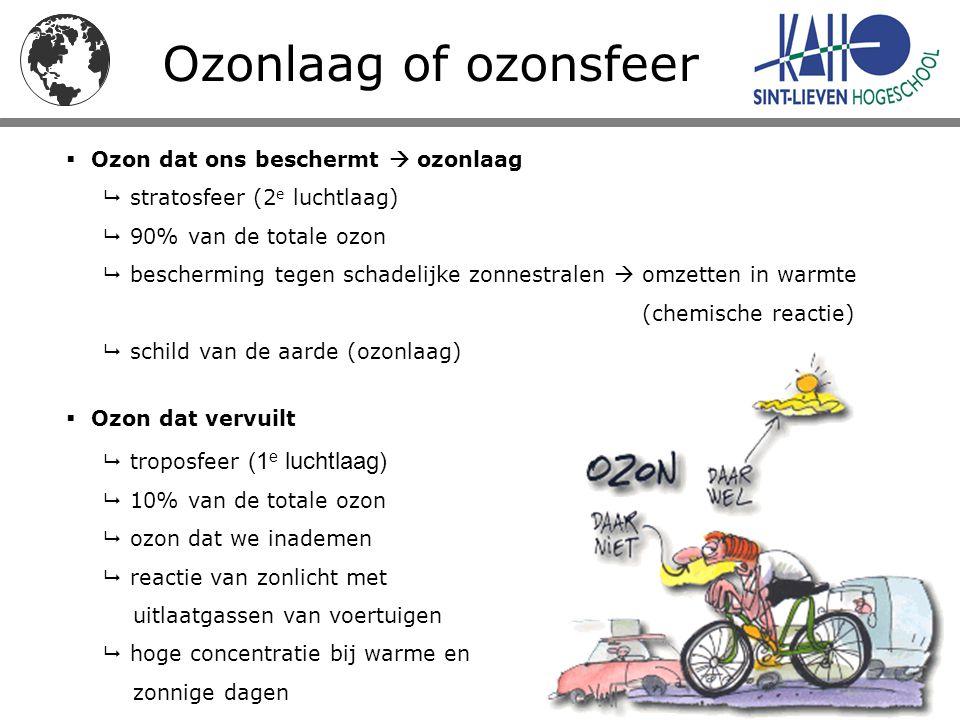  Ozon dat ons beschermt  ozonlaag  stratosfeer (2 e luchtlaag)  90% van de totale ozon  bescherming tegen schadelijke zonnestralen  omzetten in