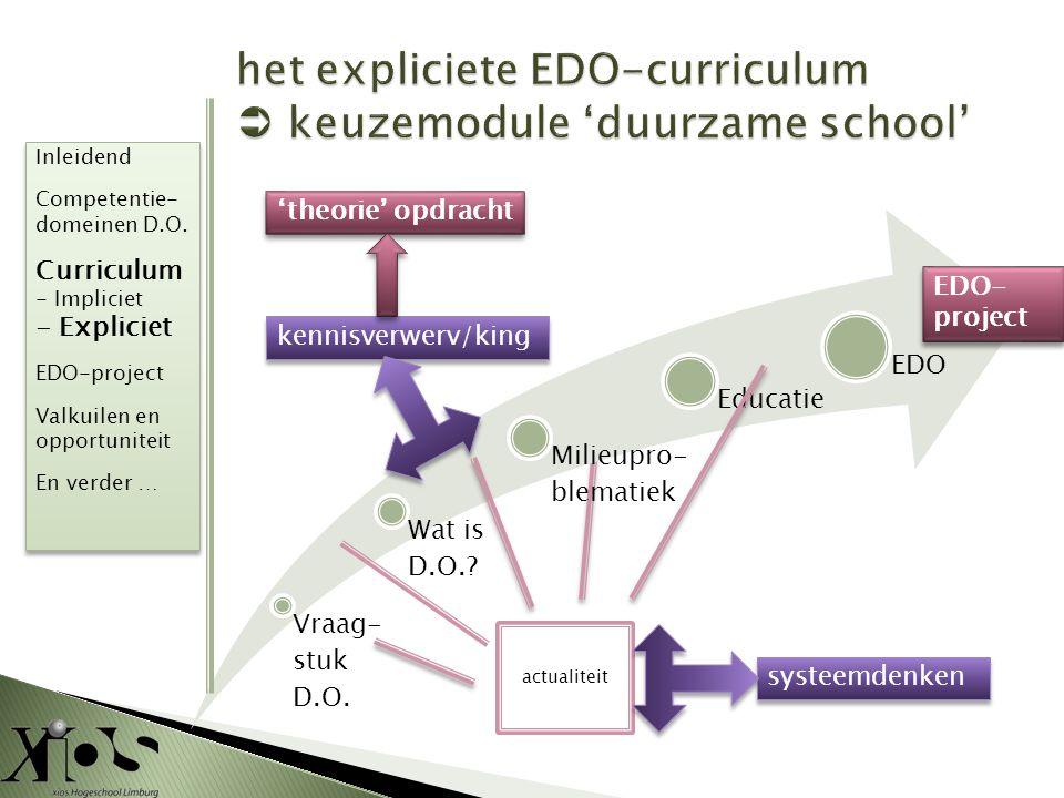 Vraag- stuk D.O. Wat is D.O.? Milieupro- blematiek Educatie EDO actualiteit EDO- project kennisverwerv/king systeemdenken 'theorie' opdracht Inleidend
