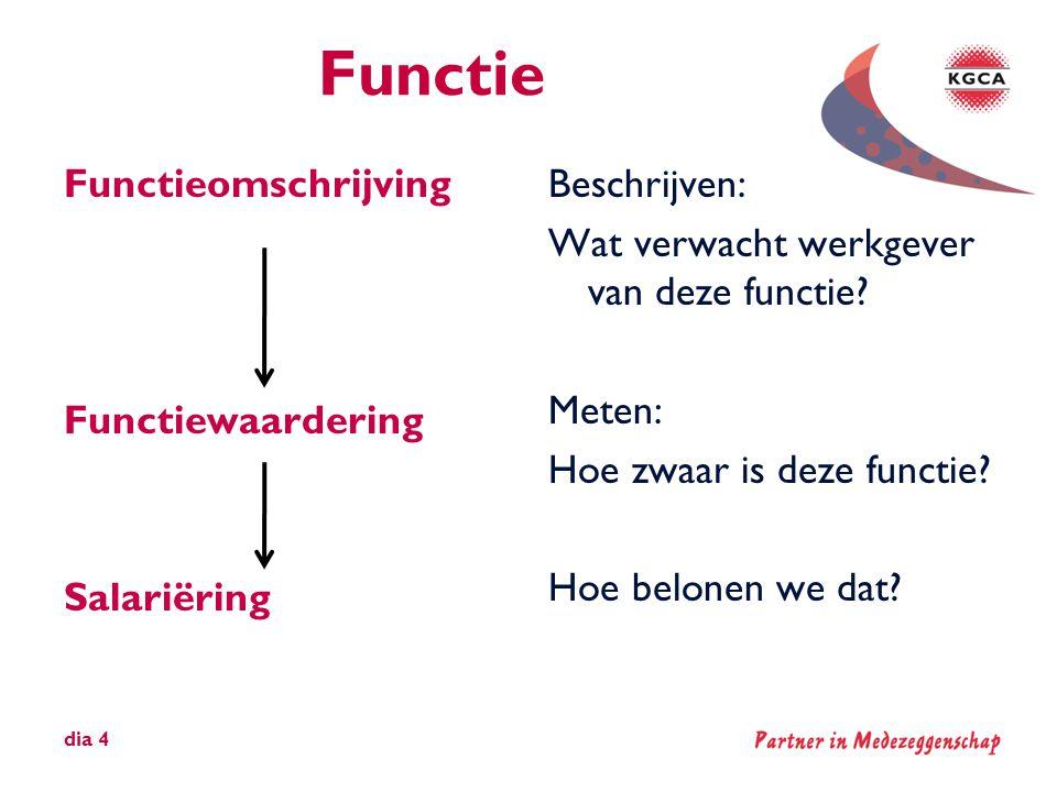 Functie Functieomschrijving Functiewaardering Salariëring Beschrijven: Wat verwacht werkgever van deze functie? Meten: Hoe zwaar is deze functie? Hoe