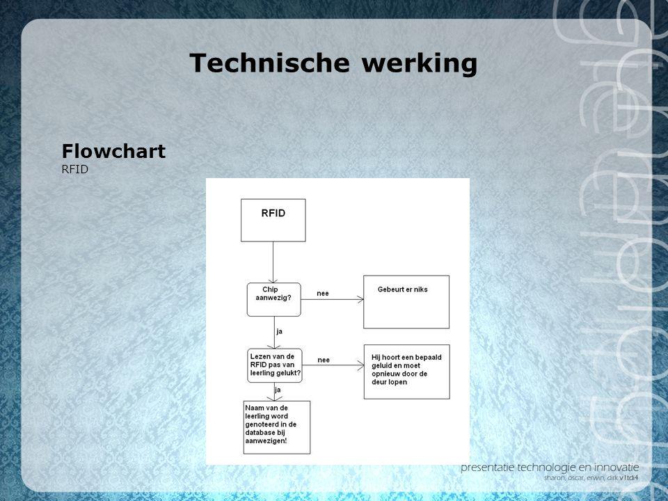 Technische werking Flowchart RFID