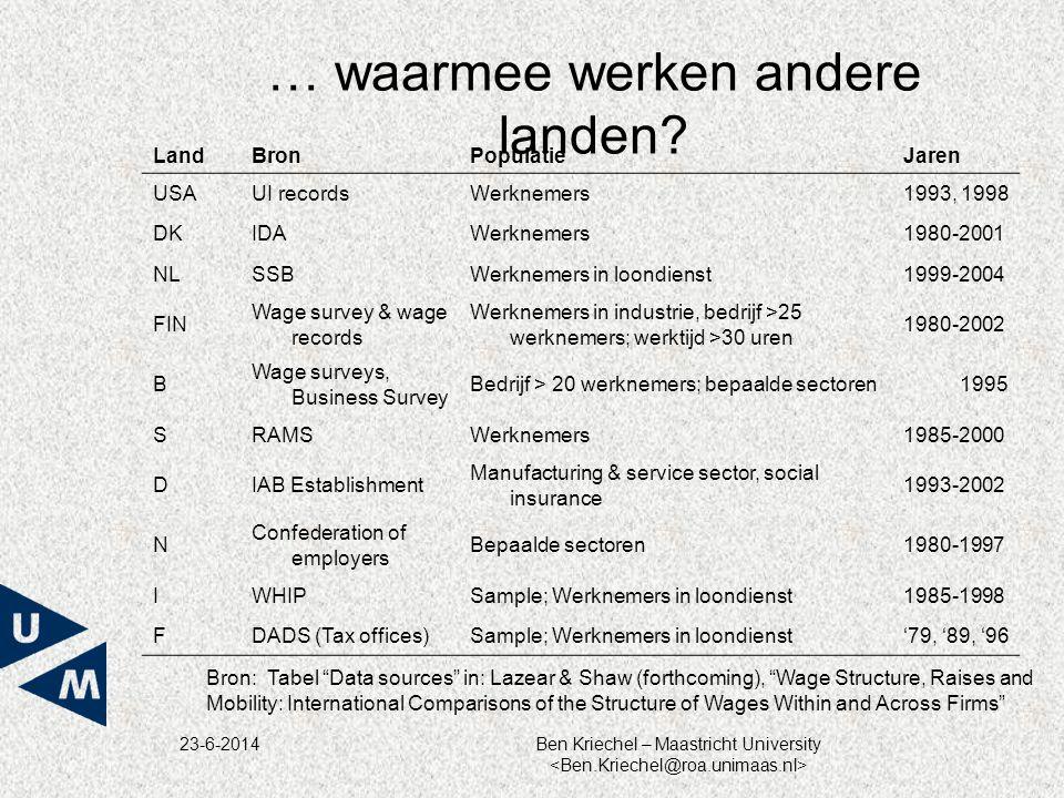 23-6-2014Ben Kriechel – Maastricht University Onderzoeksresultaten •In de onderzochte periode neemt loonsongelijkheid toe; •Lonen zijn hoger in grotere bedrijven, maar loongroei verschilt niet over de grootteklasses van bedrijven voor een gegeven loonhoogte; •Loongroei voor lager opgeleide werknemers is hoger in sectoren met grote vraag; •Loongroei op bedrijfsniveau verklaart slechts 12 % van de totale variatie.