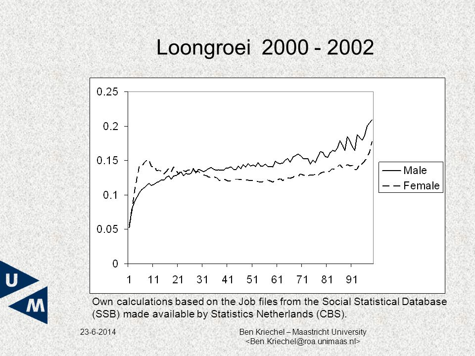 23-6-2014Ben Kriechel – Maastricht University Loongroei 2000 - 2002 Own calculations based on the Job files from the Social Statistical Database (SSB)