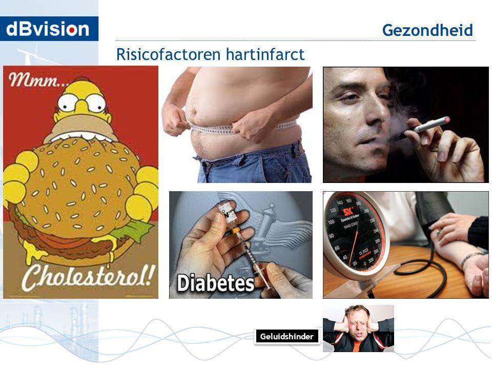 blafd Gezondheid Risicofactoren hartinfarct Geluidshinder