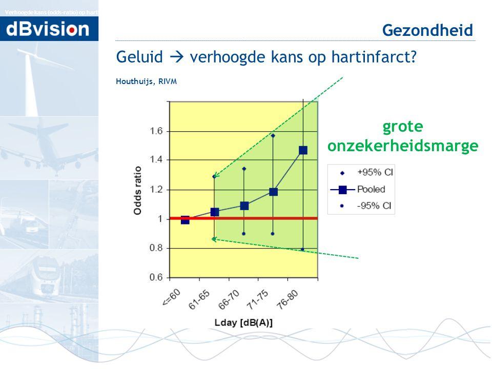 Gezondheid Verhoogde kans (odds-ratio) op hartinfarct afhankelijk van het geluidsniveau gedurende de dag op de gevel. De balken geven het 95%-betrouwb