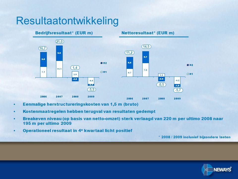 Bedrijfsresultaat* (EUR m)Nettoresultaat* (EUR m) * 2008 / 2009 inclusief bijzondere lasten Resultaatontwikkeling 16,7 21,0 1,4 11,2 14,5 -0,5 •Eenmalige herstructureringskosten van 1,5 m (bruto) •Kostenmaatregelen hebben terugval van resultaten gedempt •Breakeven niveau (op basis van netto-omzet) sterk verlaagd van 220 m per ultimo 2008 naar 195 m per ultimo 2009 •Operationeel resultaat in 4 e kwartaal licht positief -5,5 -5,7