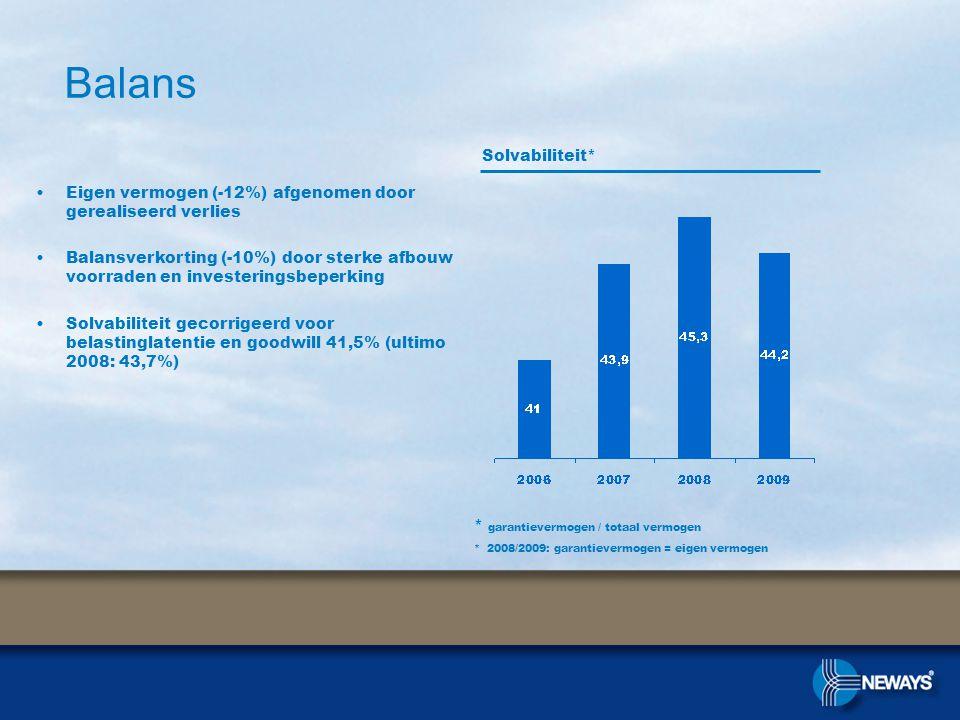 Balans •Eigen vermogen (-12%) afgenomen door gerealiseerd verlies •Balansverkorting (-10%) door sterke afbouw voorraden en investeringsbeperking •Solvabiliteit gecorrigeerd voor belastinglatentie en goodwill 41,5% (ultimo 2008: 43,7%) Solvabiliteit* * garantievermogen / totaal vermogen * 2008/2009: garantievermogen = eigen vermogen